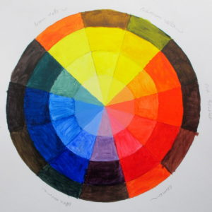 Screen ink colour wheel